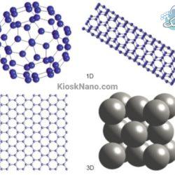 مواد نانو چیست؟ تعریف کوتاهی از فناوری نانو و بررسی نمونه هایی از نانو مواد