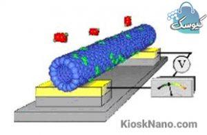 نانو حسگر ها و تعریف انواع مختلف آن، راه های مختلف برای تهیه نانو حسگر ها چیست؟